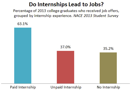 Data on internships from The National Association of Colleges and Employers